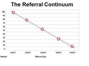Five Levels of a Referral
