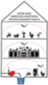Floodie Monitoring Diagram