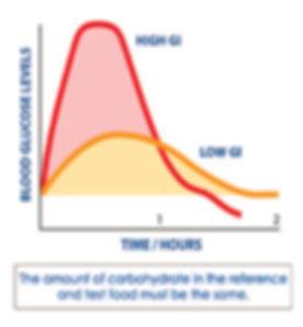 GI graph sq2.jpg