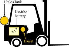 electric forklift propane forklift
