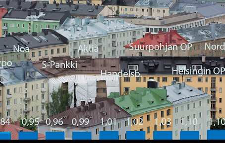 Mortgages in Finland