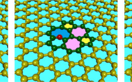 Our research into mediator atoms in graphene is covered by Physics World and MRS Bulletin!