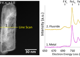 Understanding the Conversion Mechanism and Performance of Monodisperse FeF2 Nanocrystal Cathodes
