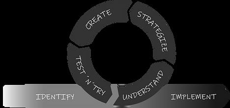Busk Innovation Model.png