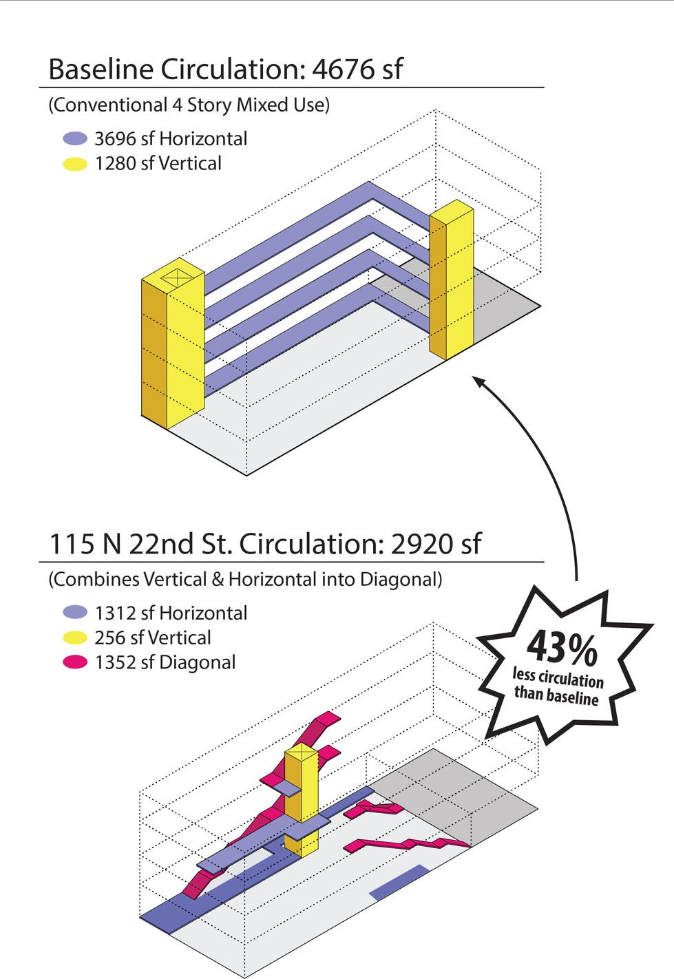 Ciculation Diagram