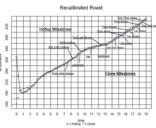Roasting Chart