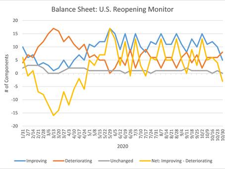 U.S. Reopening Monitor Update - November 2, 2020