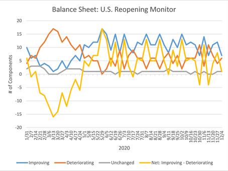 U.S. Reopening Monitor Update - December 7, 2020
