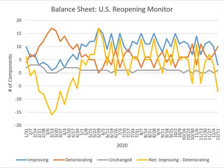 U.S. Reopening Monitor Update - December 14, 2020