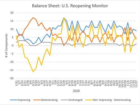 U.S. Reopening Monitor Update - November 30, 2020
