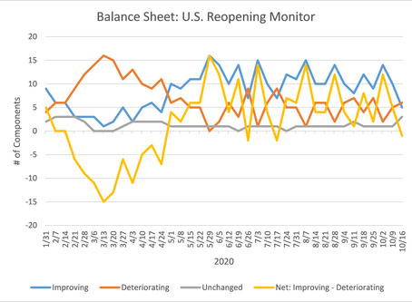 U.S. Reopening Monitor Update - October 19, 2020