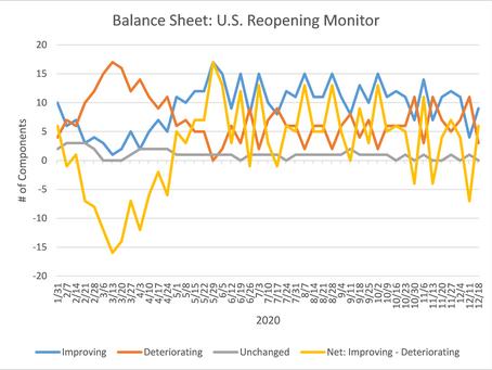 U.S. Reopening Monitor Update - December 21, 2020