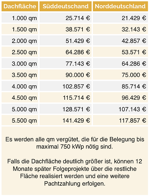 Dachpachttabelle 2019.png