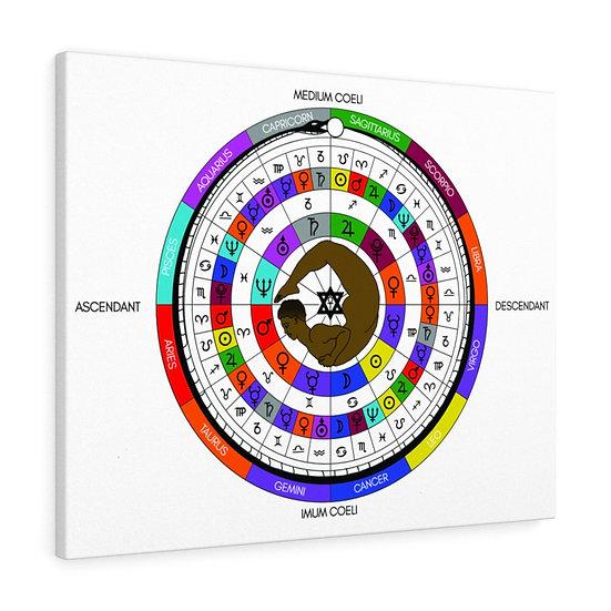 Astrology Decan Wheel