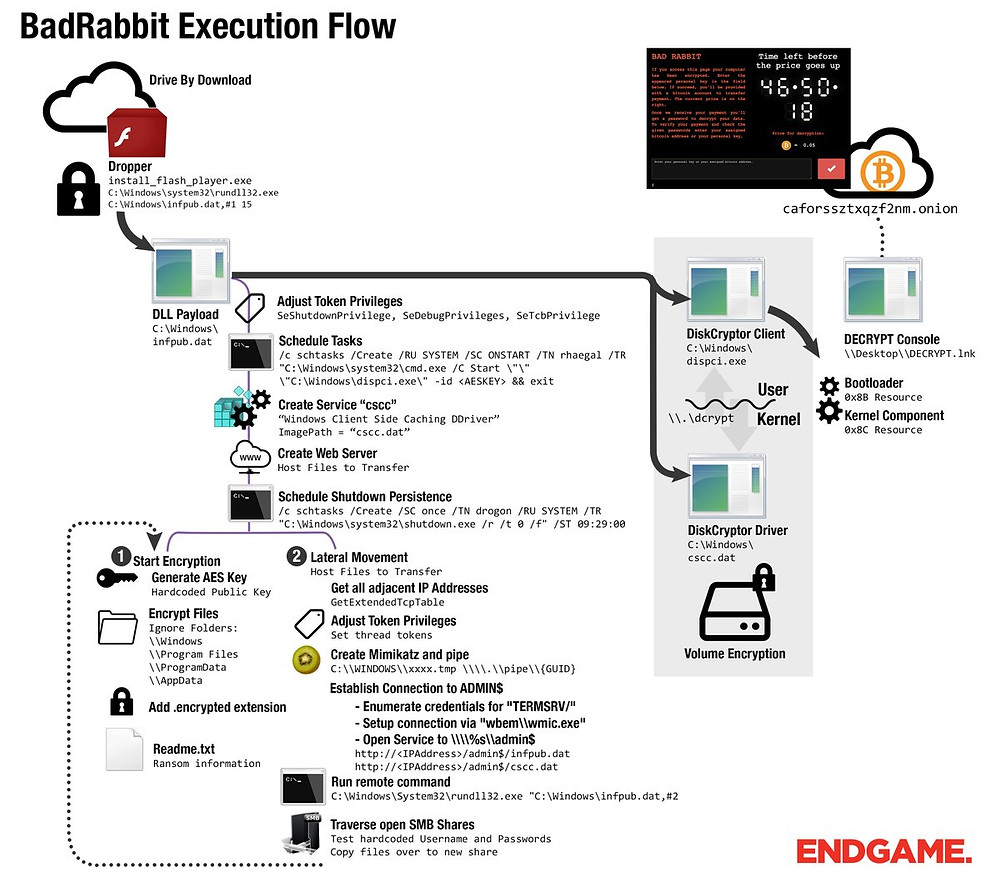 Bad Rabbit Execution Flow