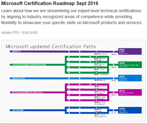 Micorosft Certification Roadmap September 2016
