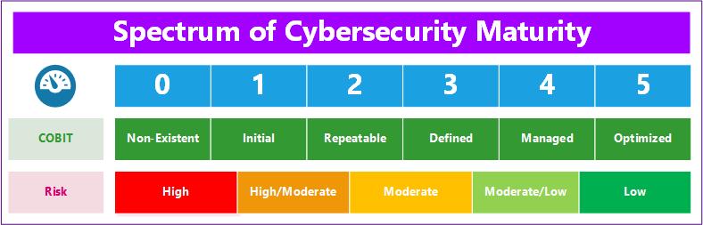 Spectrum of Cybersecurity Maturity