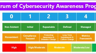 Does Security Awareness Work?