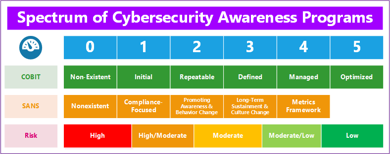 Spectrum of cybersecurity Awareness Programs