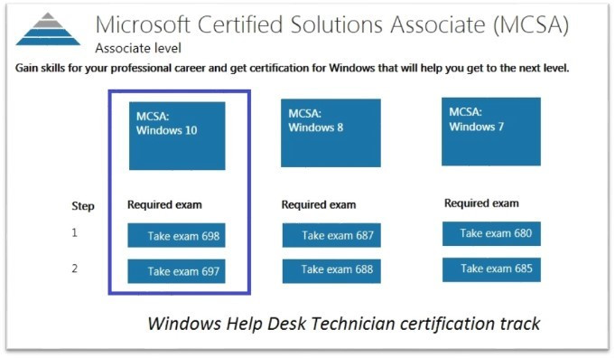 MCSA Tracks for Win 7, 8, and 10