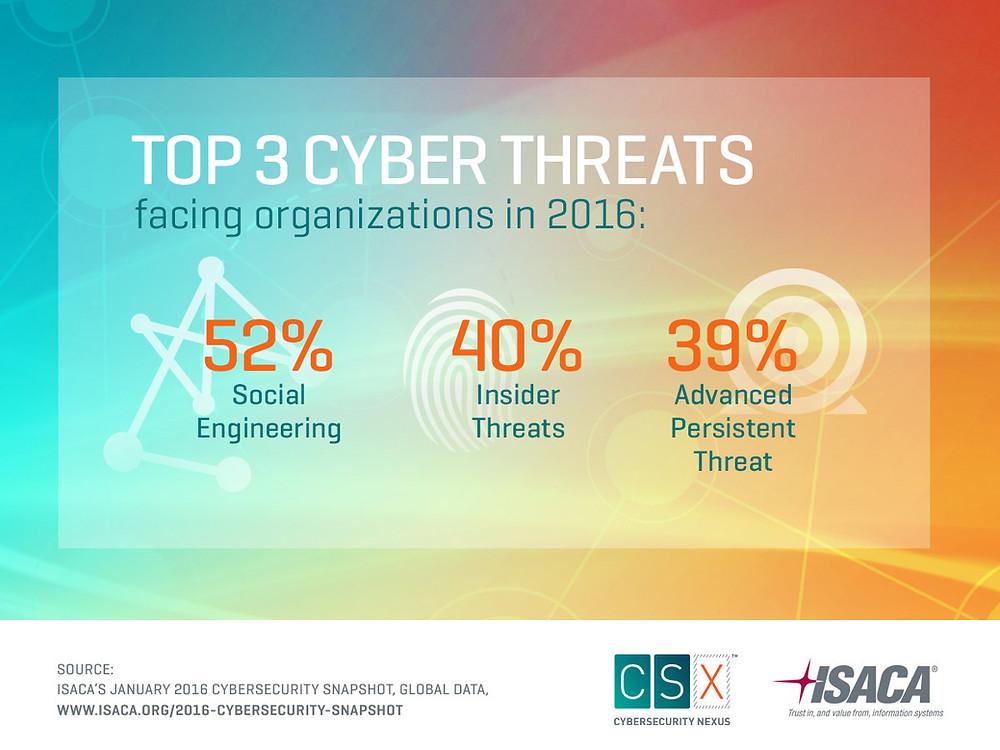 Top 3 Cyber Threats 2016