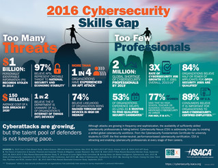 Starting a Cyber Security Career