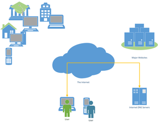 What is a Distributed Denial of Service (DDoS) Attack