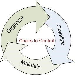 Chaos to Control Chart