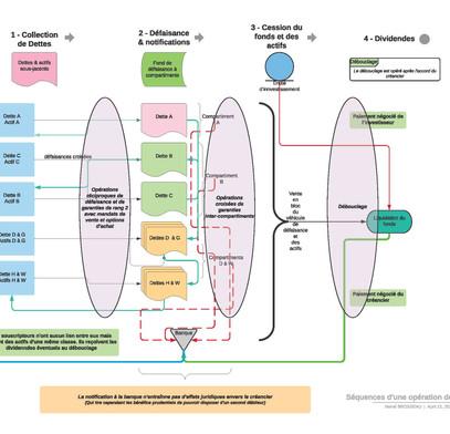 Séquences_d'une_opération_de_défai