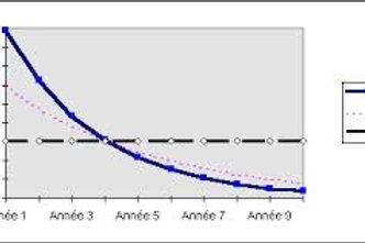 Analyse financière de niveau 1