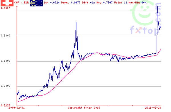CHF _ €_2009_2015.png