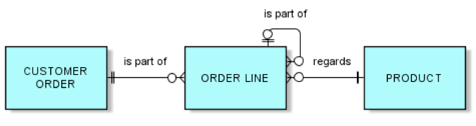 En modell av entiteter