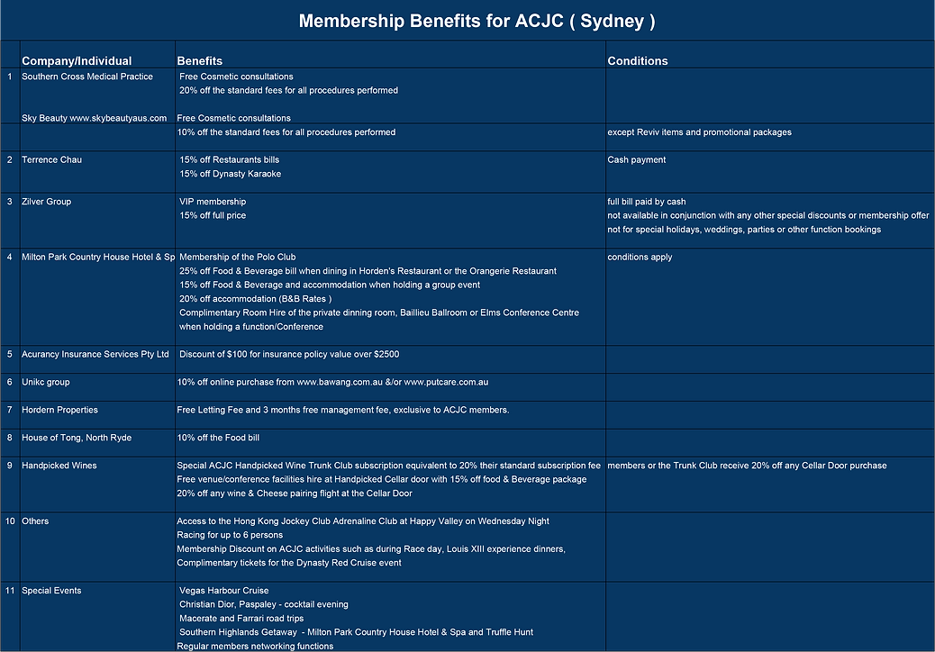 ACJC Membership benefits - 2018.xlsx - S
