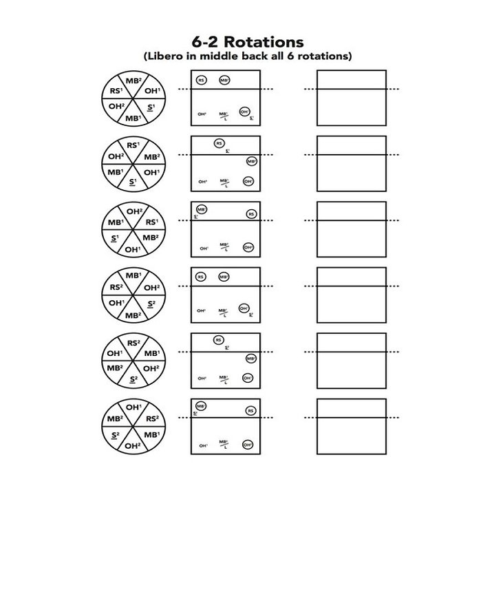 6-2 volleyball rotations.jpg