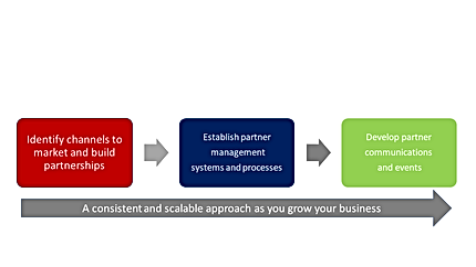 Developing a consistent and scalable approach as you grow your business