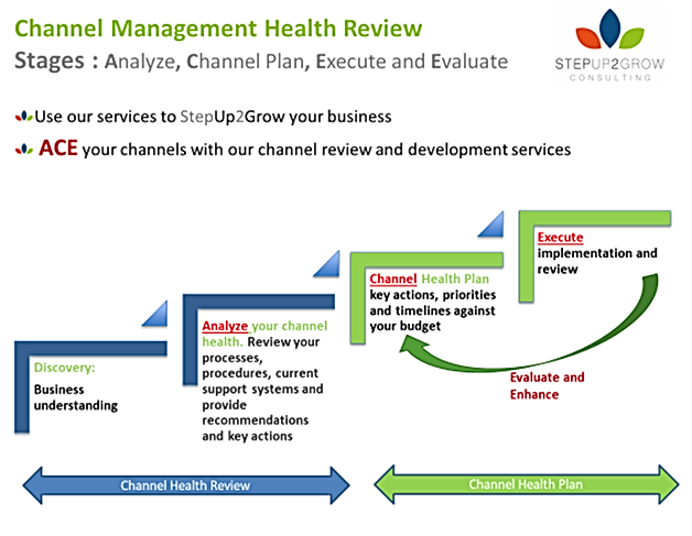 Channel health check review