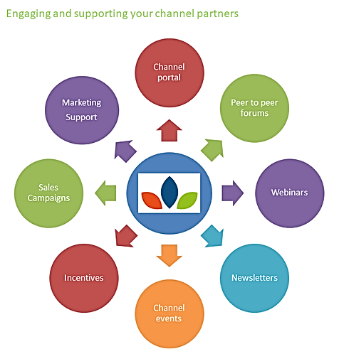 Engaging and suporting your channel partners