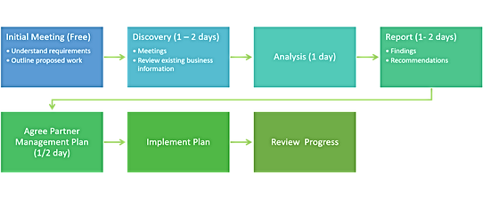Timeline :Steps in carrying out a review of existing channel network