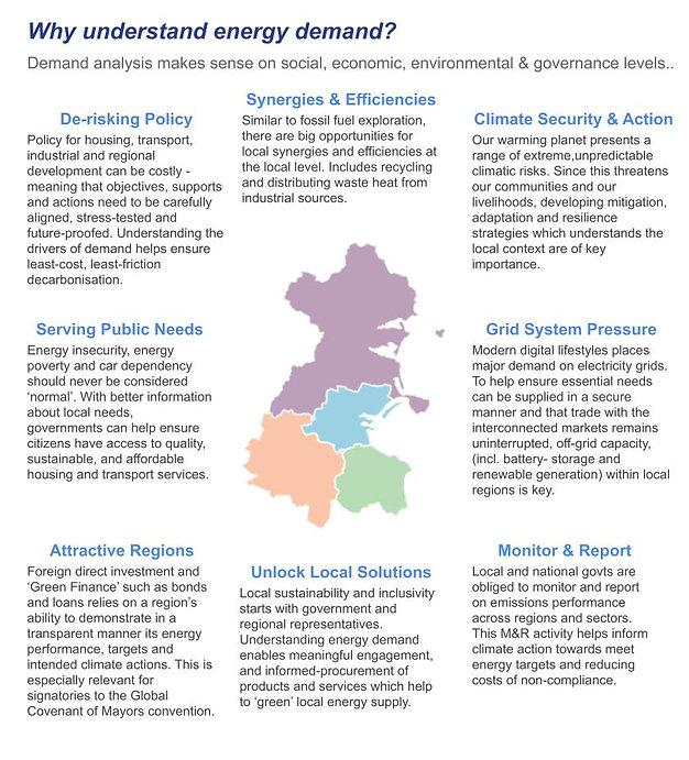 REDAP - why energy demand analysis is im