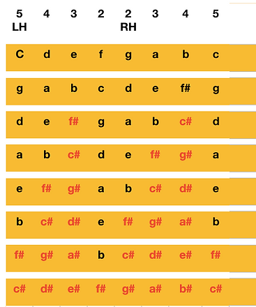 Sharp Scales Chart RH Fingering.png