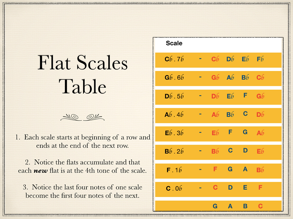 Flat Scales Table for Website.png