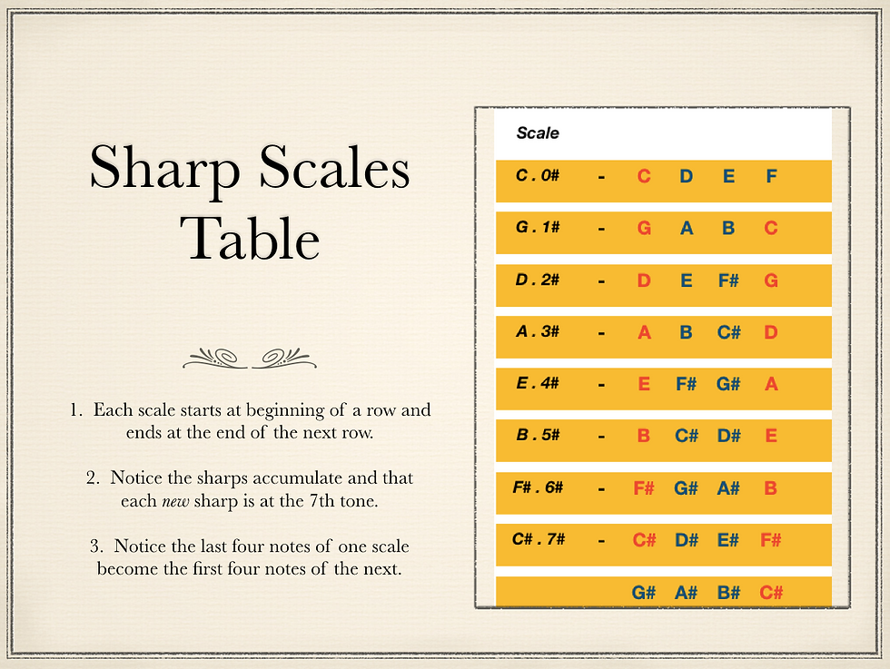 Sharp Scales Table for Website.png