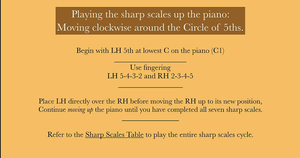 Directions for Playing Sharp Scales.png