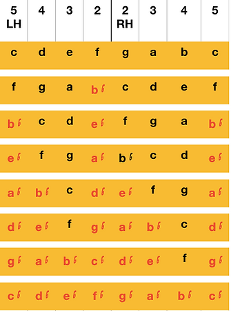 Flat Scales Chart RH LH Fingering.png