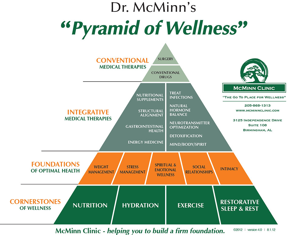 wellness health pyramid