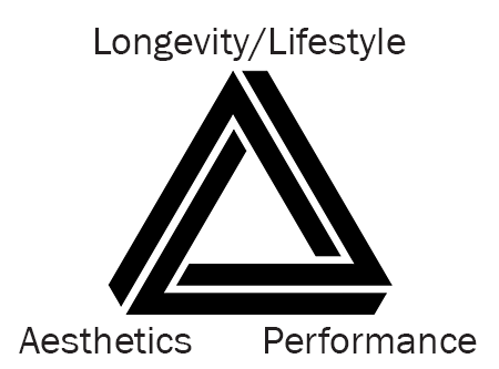 wellness goal triangle