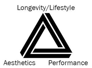 wellness goal triangle