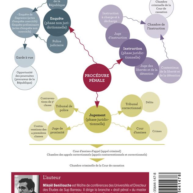 Mind mapping Lexifiche procédure pénale