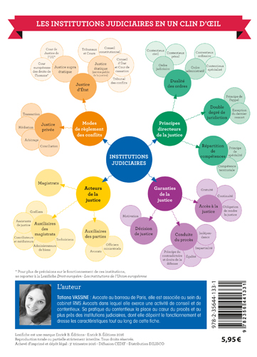 Mind mapping Lexifiche INSTITUTIONS JUDICIAIRES