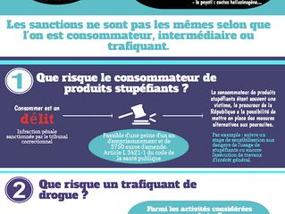 Les drogues et la loi française